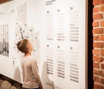 Edukacja w Muzeum Warszawy. Rok szkolny 2017/2018