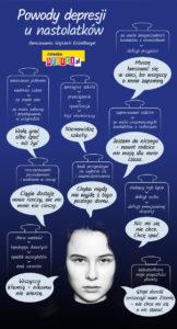 depresja nastolatka przyczyny zapobieganie Eichelberger