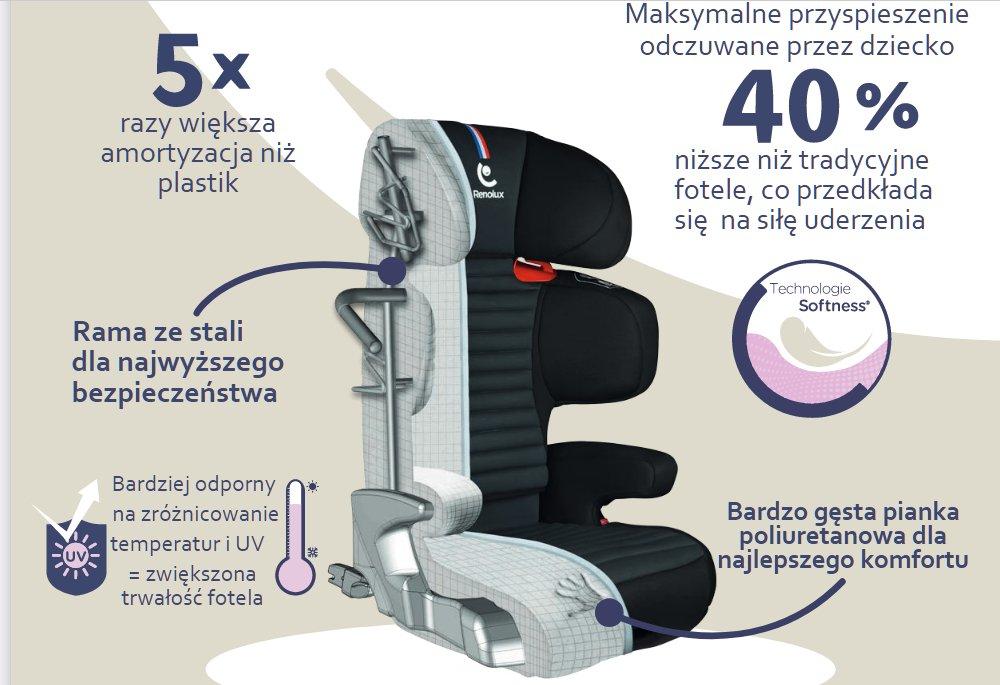 Renofix -konstrukcja fotelika samochodowego